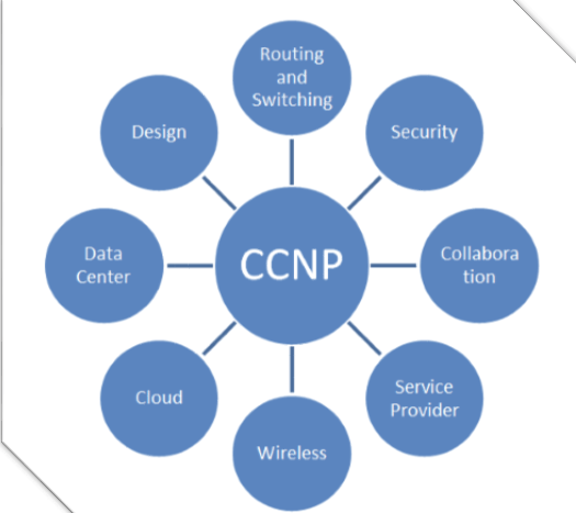ccnp rs exam
